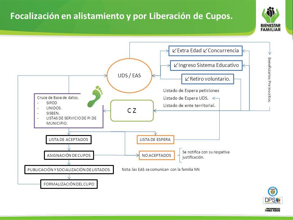 Focalización en alistamiento y por Liberación de Cupos.