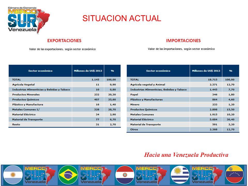 SITUACION ACTUAL Hacia una Venezuela Productiva EXPORTACIONES
