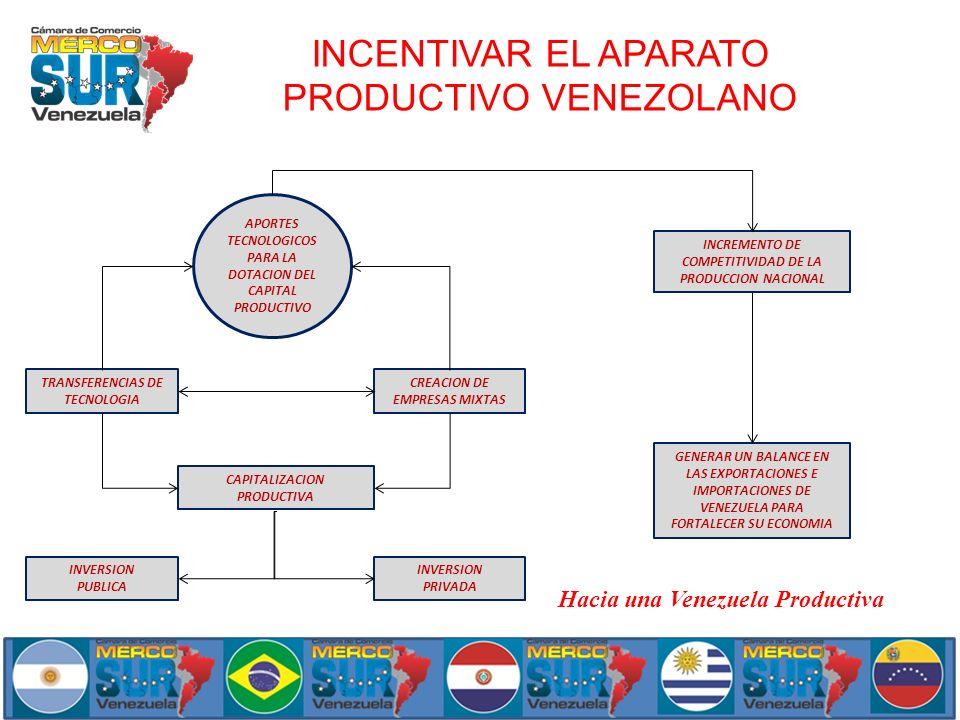 INCENTIVAR EL APARATO PRODUCTIVO VENEZOLANO