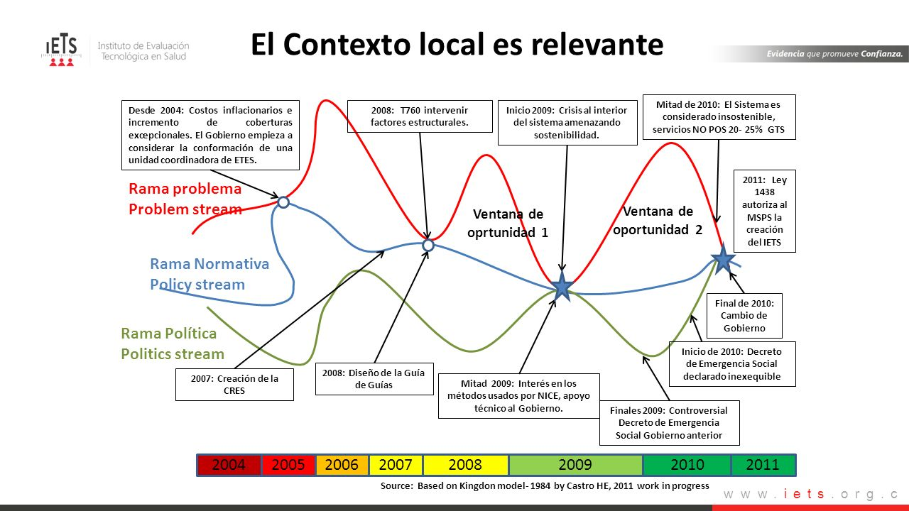 El Contexto local es relevante