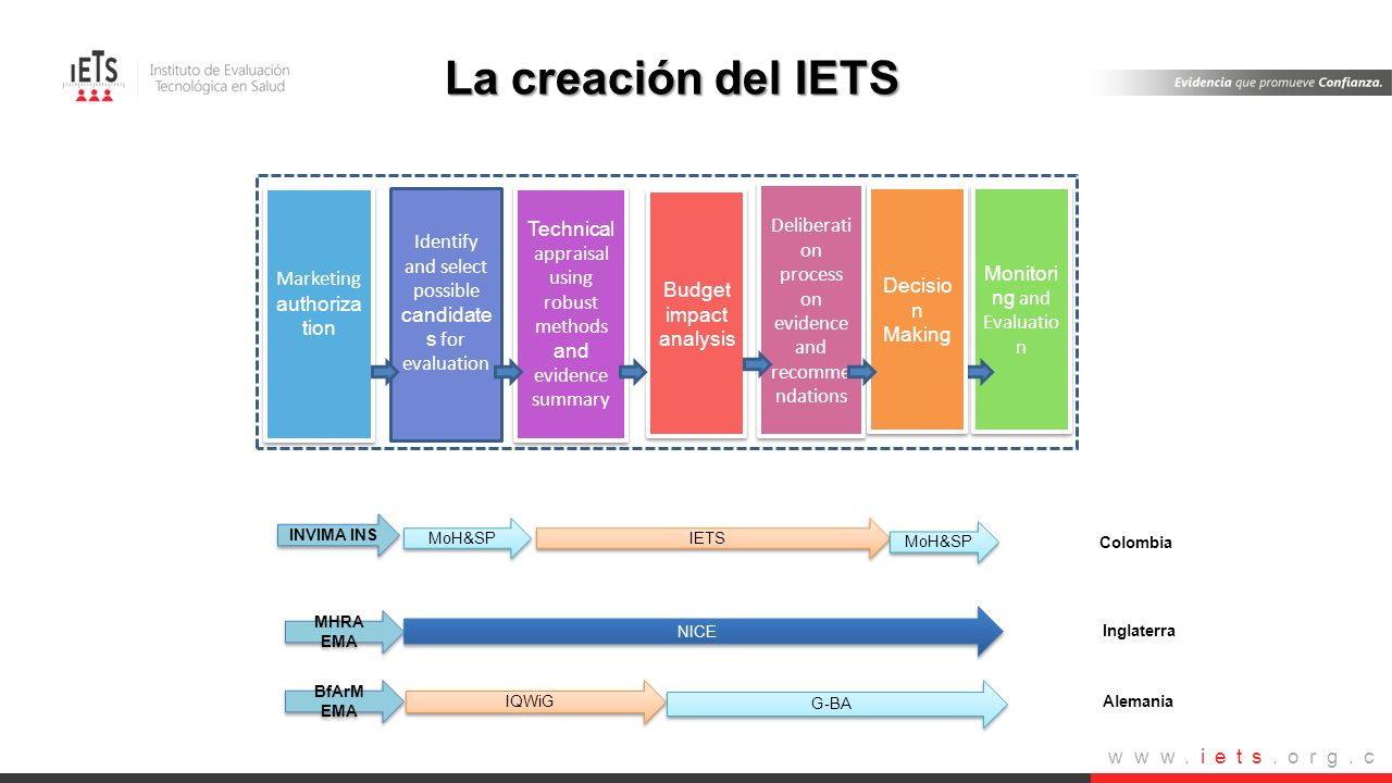 La creación del IETS Identify and select possible candidates for evaluation. Technical appraisal using robust methods and evidence summary.