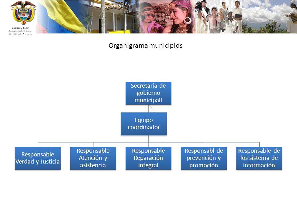 Organigrama municipios