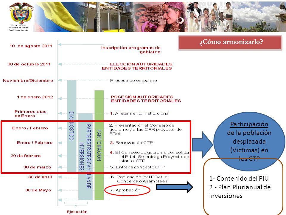 Participación de la población desplazada (Victimas) en los CTP