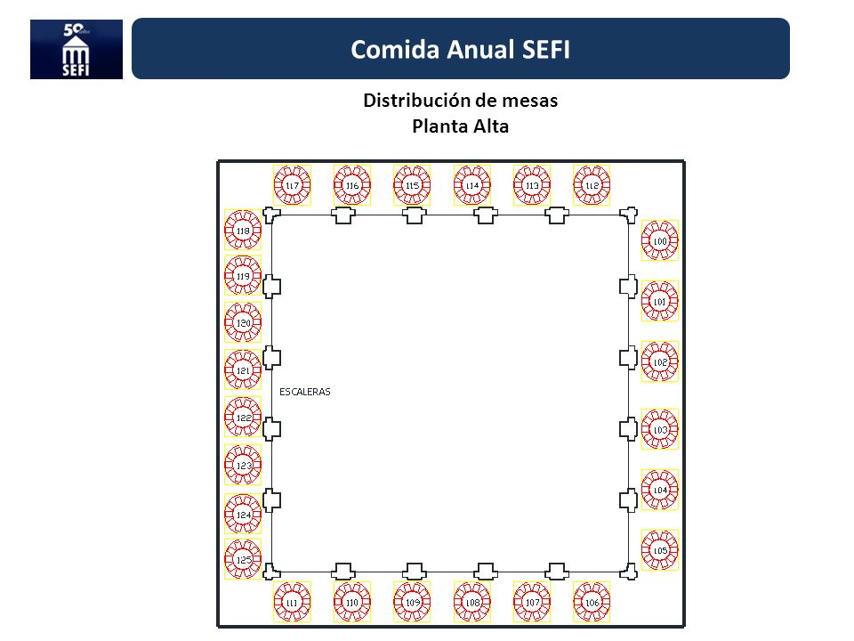 Comida Anual SEFI Distribución de mesas Planta Alta