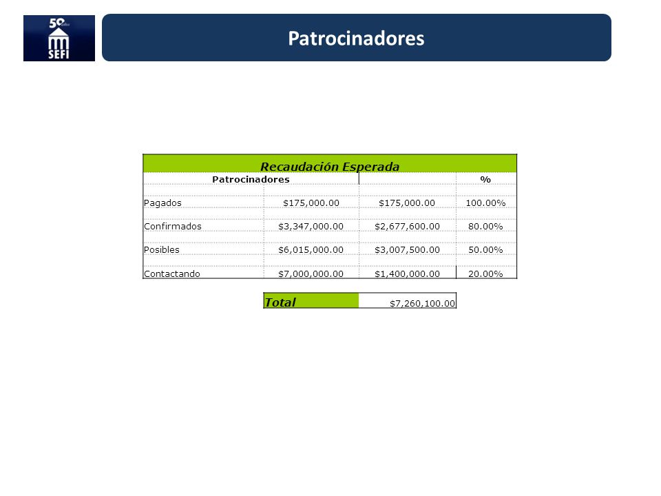 Patrocinadores Recaudación Esperada Total Patrocinadores % Pagados