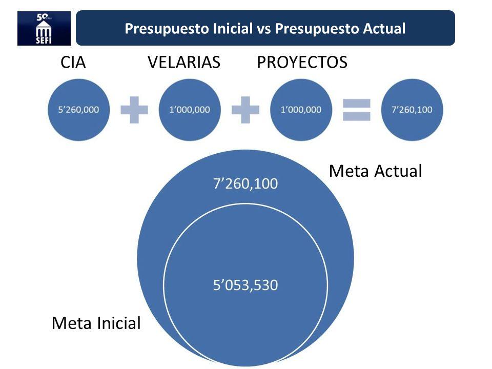 Presupuesto Inicial vs Presupuesto Actual