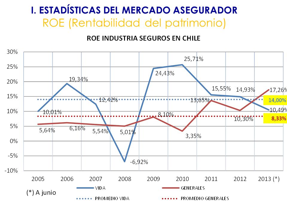I. ESTADÍSTICAS DEL MERCADO ASEGURADOR