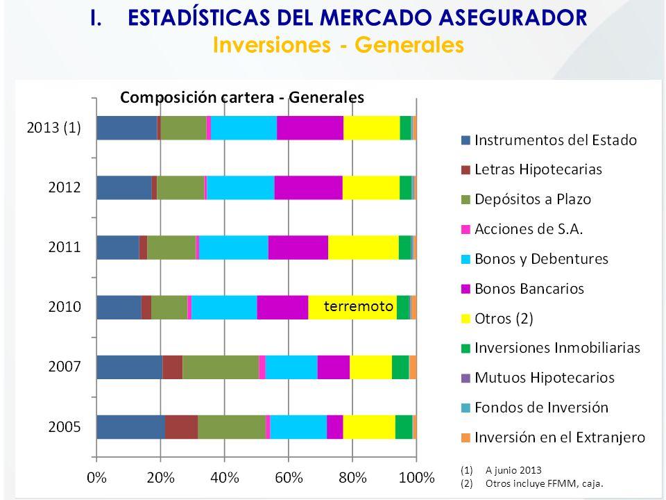 ESTADÍSTICAS DEL MERCADO ASEGURADOR Inversiones - Generales