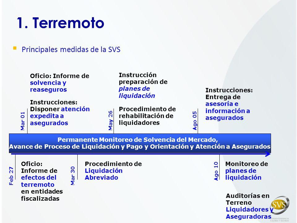 Permanente Monitoreo de Solvencia del Mercado,