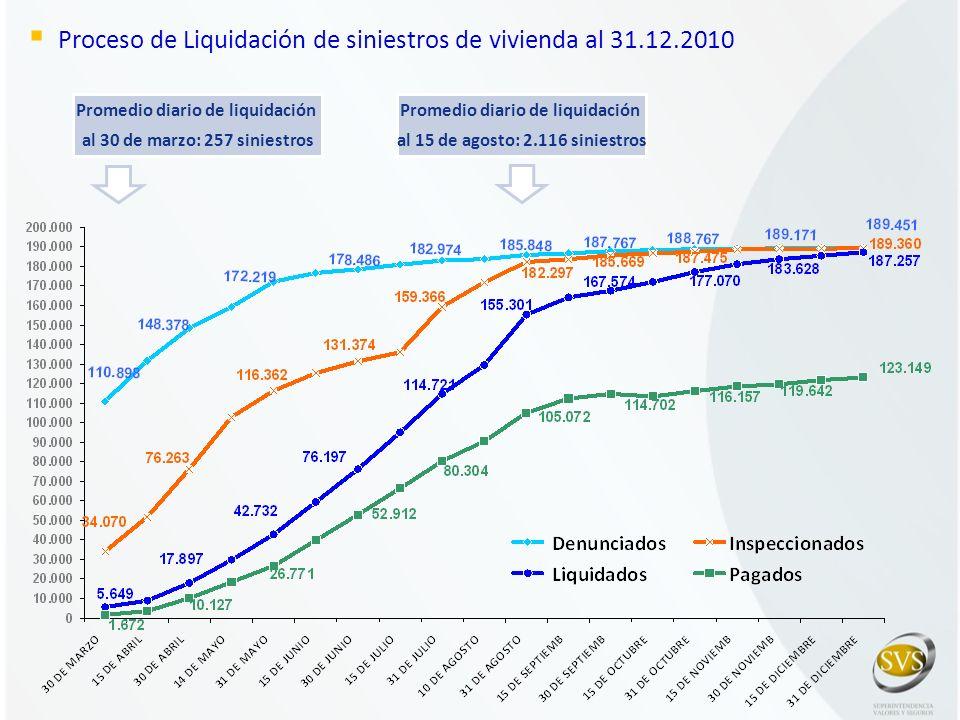 Proceso de Liquidación de siniestros de vivienda al 31.12.2010