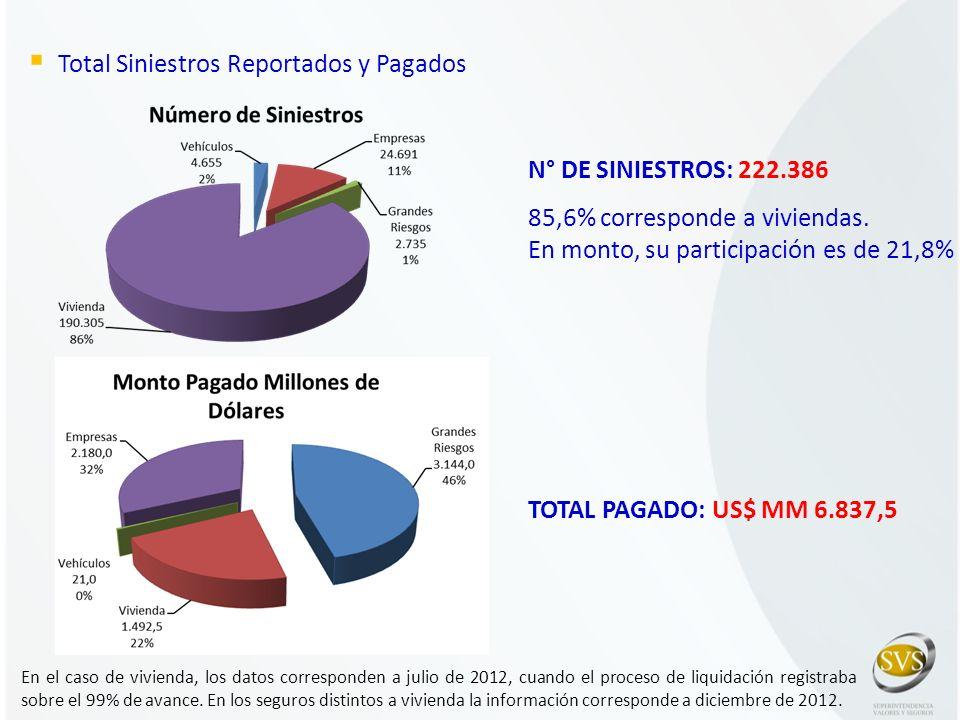 Total Siniestros Reportados y Pagados