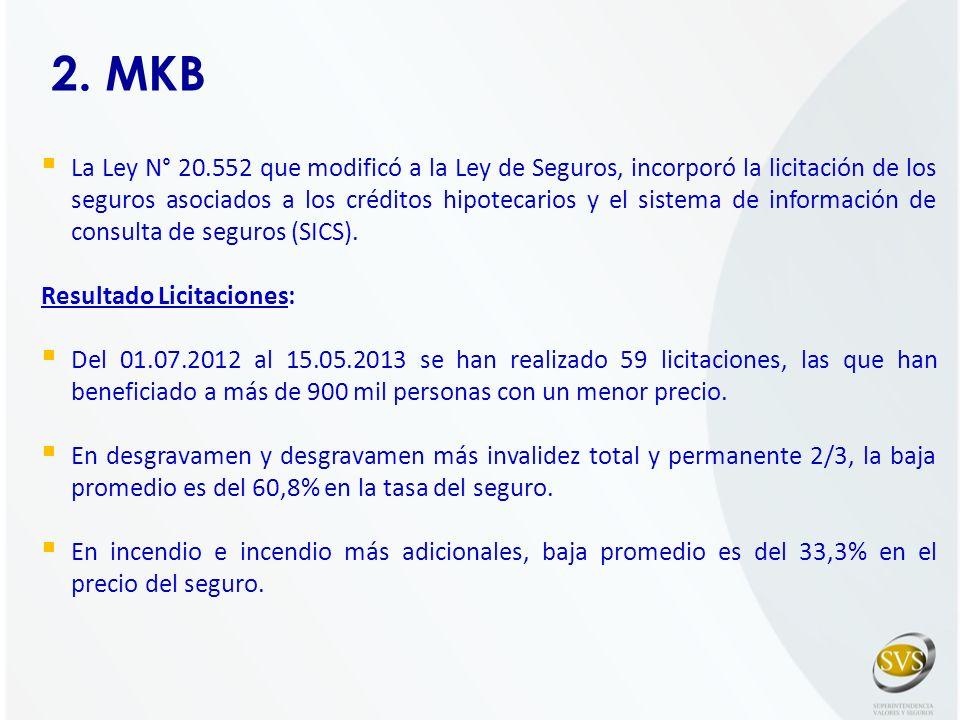2. MKB