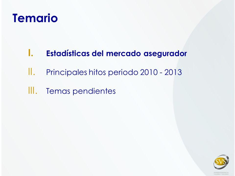 Temario Estadísticas del mercado asegurador