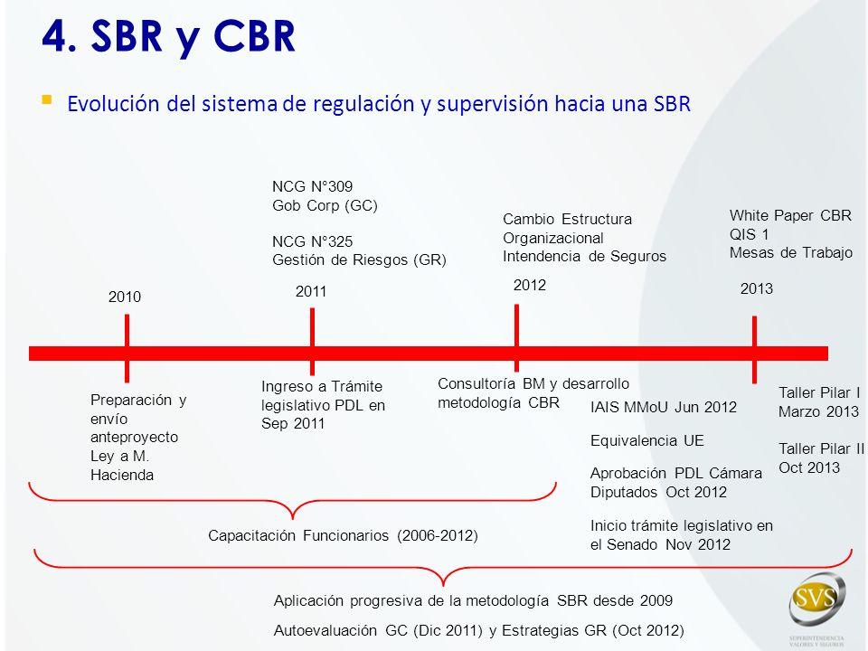 4. SBR y CBR Evolución del sistema de regulación y supervisión hacia una SBR. Aplicación progresiva de la metodología SBR desde 2009.
