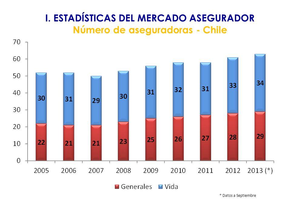 I. ESTADÍSTICAS DEL MERCADO ASEGURADOR Número de aseguradoras - Chile