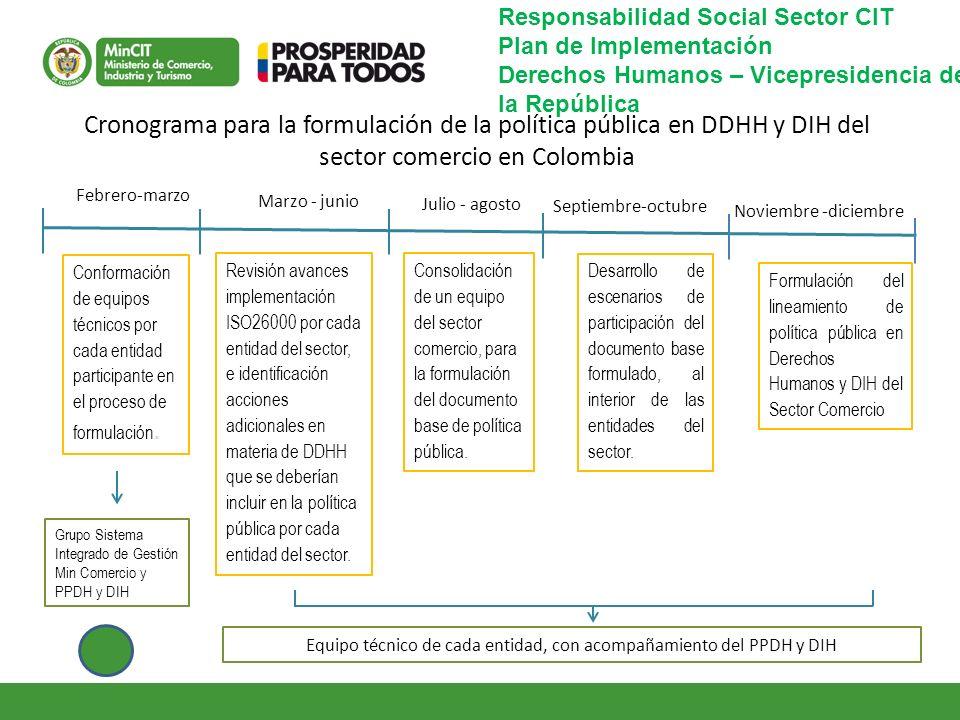 Equipo técnico de cada entidad, con acompañamiento del PPDH y DIH