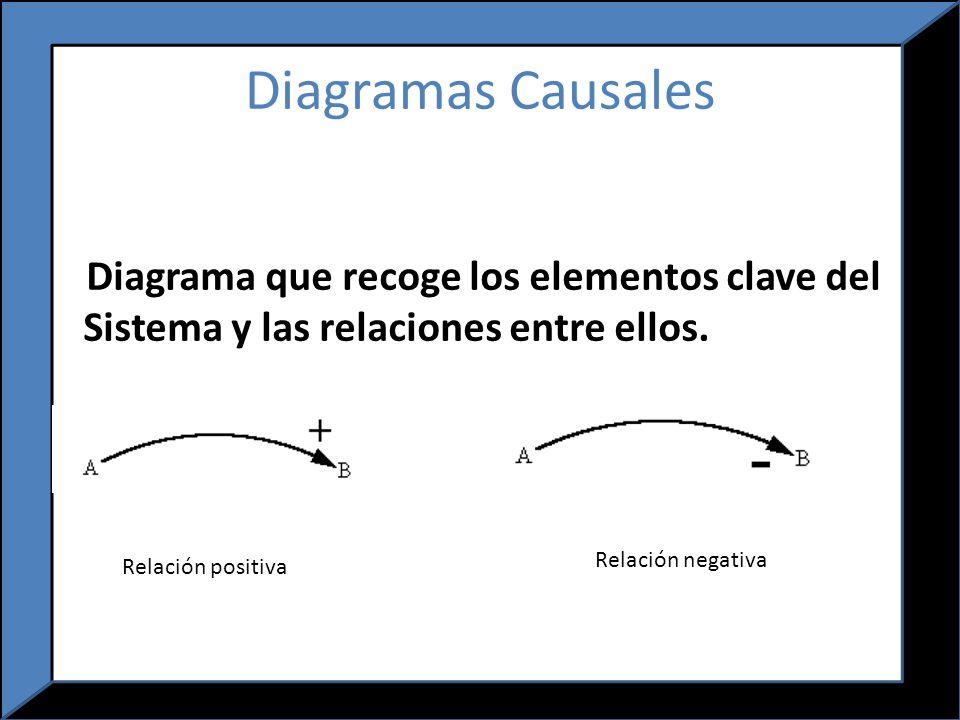 Diagramas Causales Diagrama que recoge los elementos clave del Sistema y las relaciones entre ellos.
