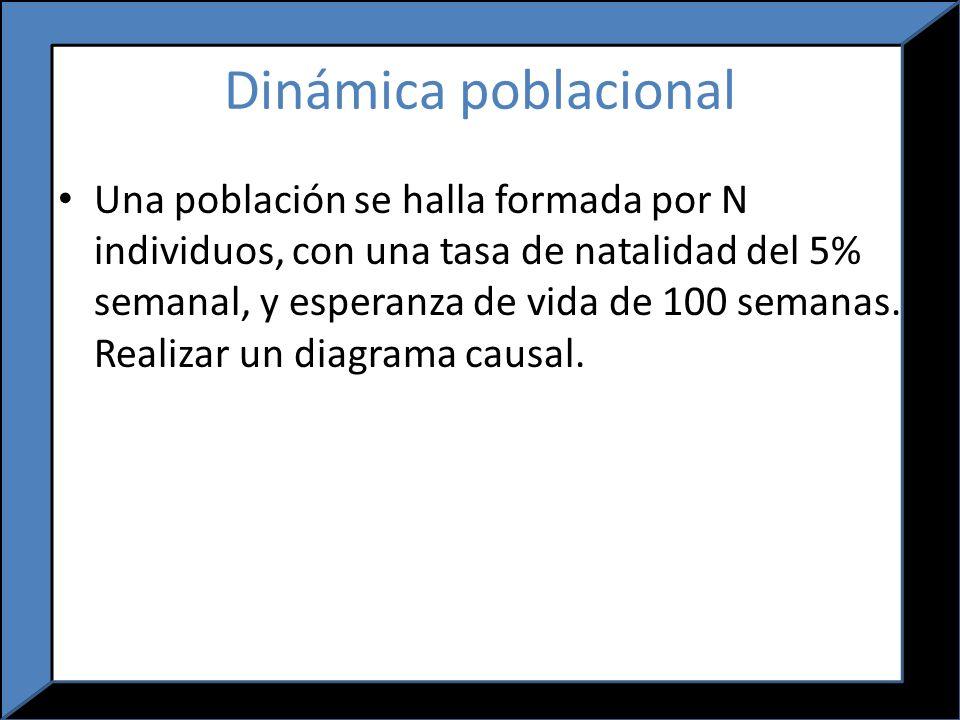 Dinámica poblacional