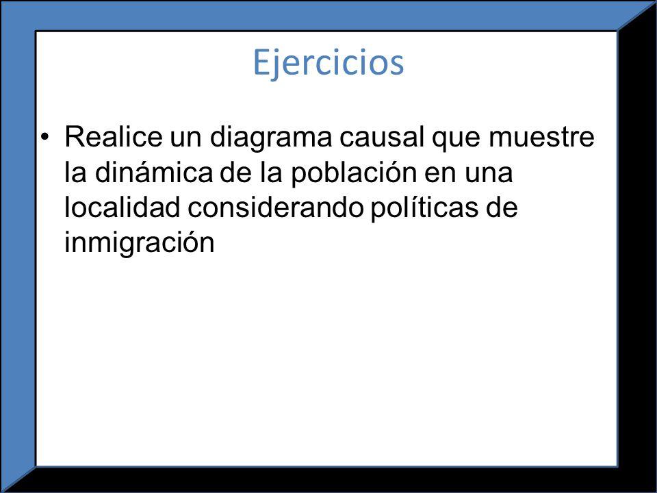 Ejercicios Realice un diagrama causal que muestre la dinámica de la población en una localidad considerando políticas de inmigración.