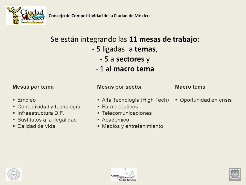 Se están integrando las 11 mesas de trabajo: - 5 ligadas a temas, - 5 a sectores y - 1 al macro tema
