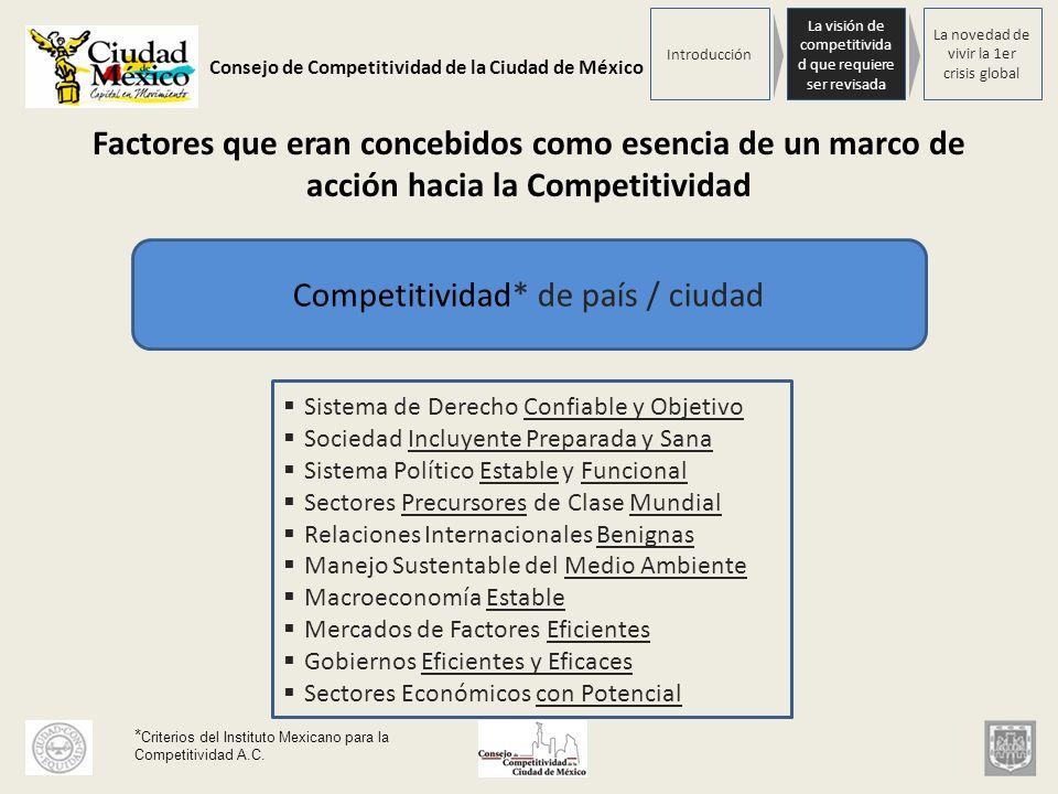 Competitividad* de país / ciudad