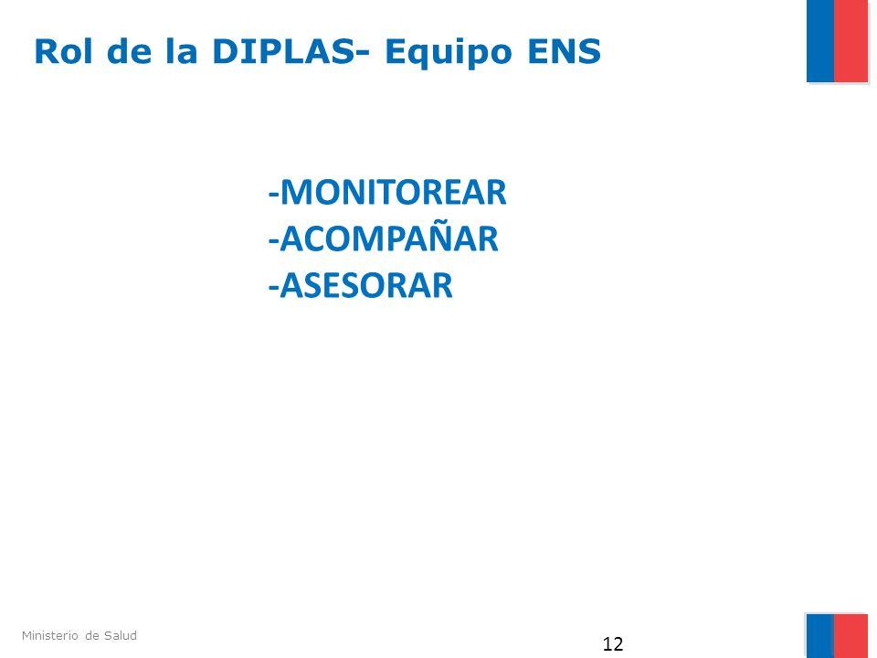 -MONITOREAR -ACOMPAÑAR -ASESORAR Rol de la DIPLAS- Equipo ENS