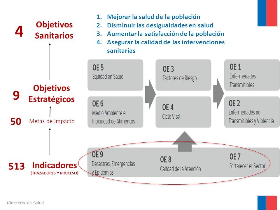 Objetivos Estratégicos Indicadores (TRAZADORES Y PROCESO)