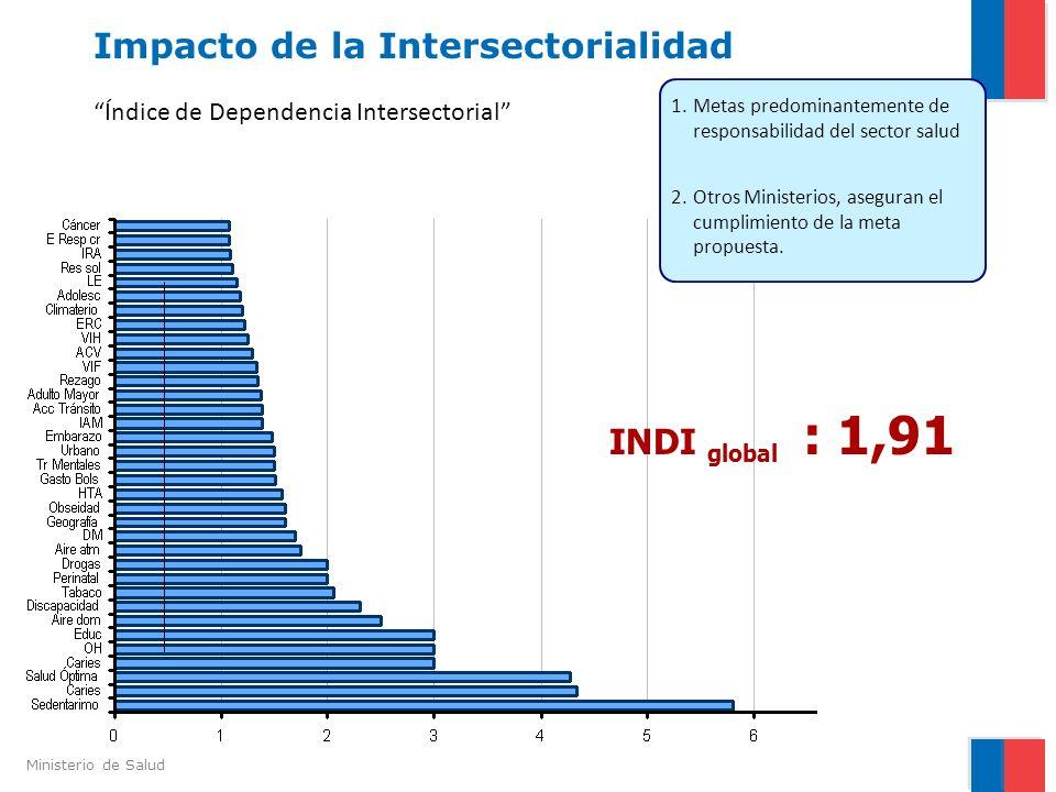 Impacto de la Intersectorialidad