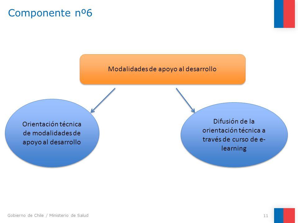 Componente nº6 Modalidades de apoyo al desarrollo