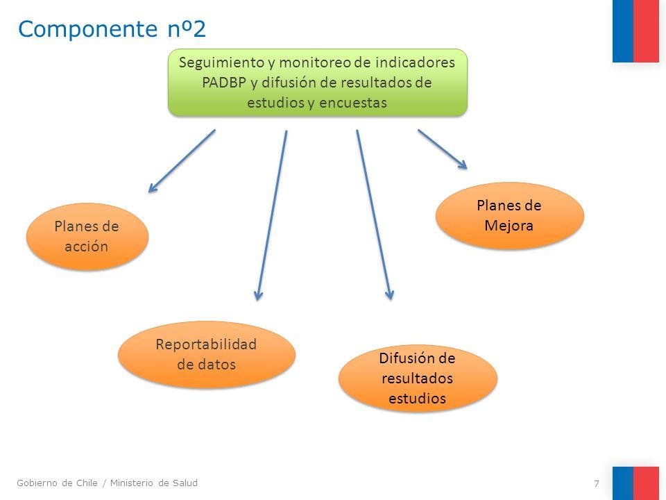 Componente nº2 Seguimiento y monitoreo de indicadores PADBP y difusión de resultados de estudios y encuestas.