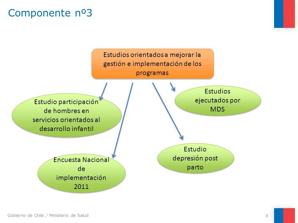 Componente nº3 Estudios orientados a mejorar la gestión e implementación de los programas. Estudios ejecutados por MDS.
