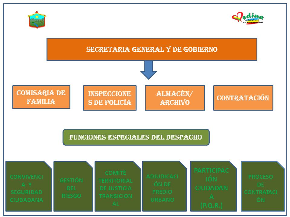 SECRETARIA GENERAL Y DE GOBIERNO
