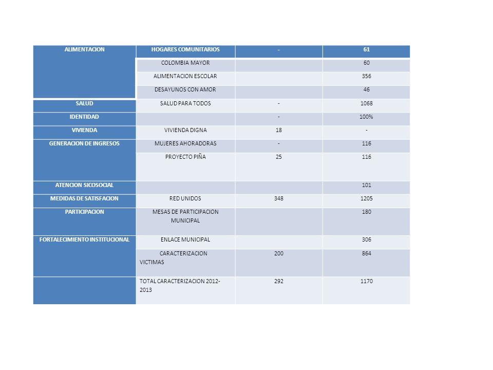 GENERACION DE INGRESOS MUJERES AHORADORAS 116 PROYECTO PIÑA 25