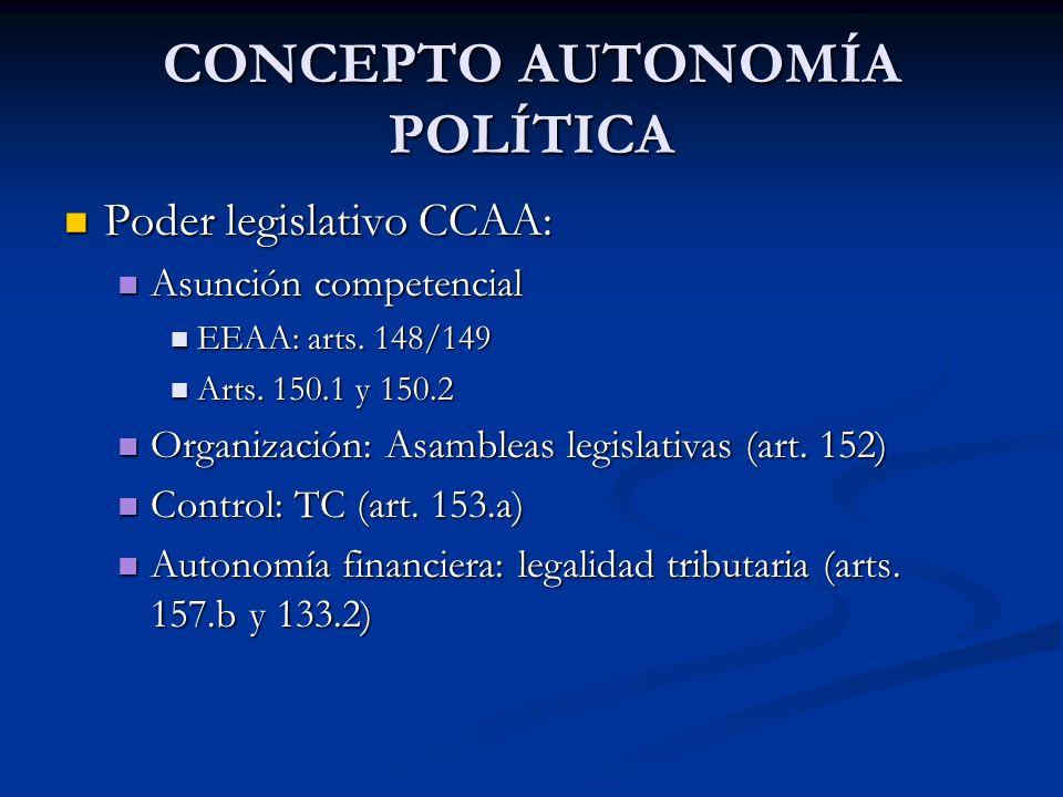 CONCEPTO AUTONOMÍA POLÍTICA