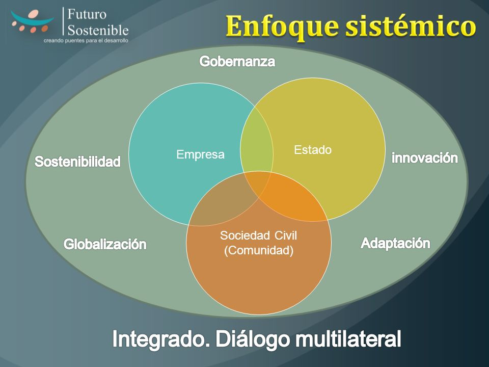Integrado. Diálogo multilateral