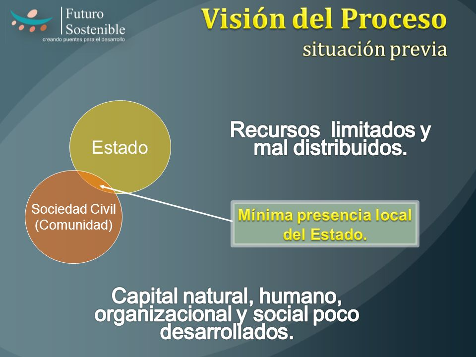 Visión del Proceso situación previa