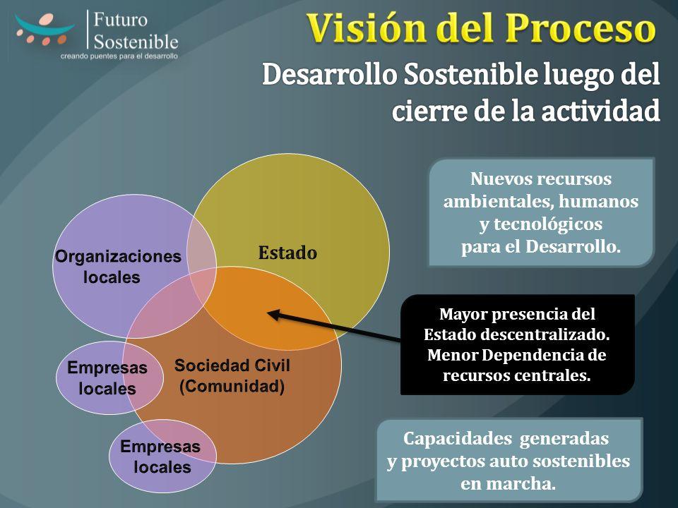Visión del Proceso Desarrollo Sostenible luego del cierre de la actividad. Estado. Nuevos recursos ambientales, humanos y tecnológicos.