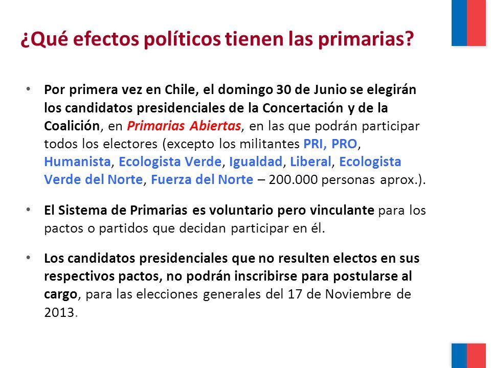 ¿Qué efectos políticos tienen las primarias