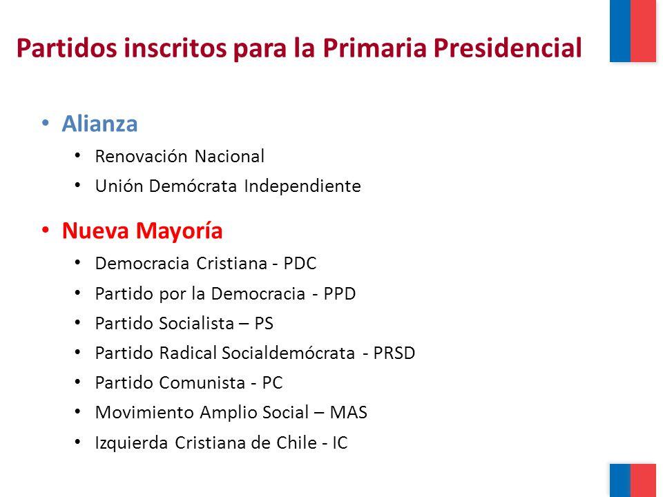 Partidos inscritos para la Primaria Presidencial