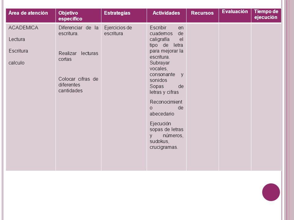 Área de atención Objetivo especifico. Estrategias. Actividades. Recursos. Evaluación. Tiempo de ejecución.
