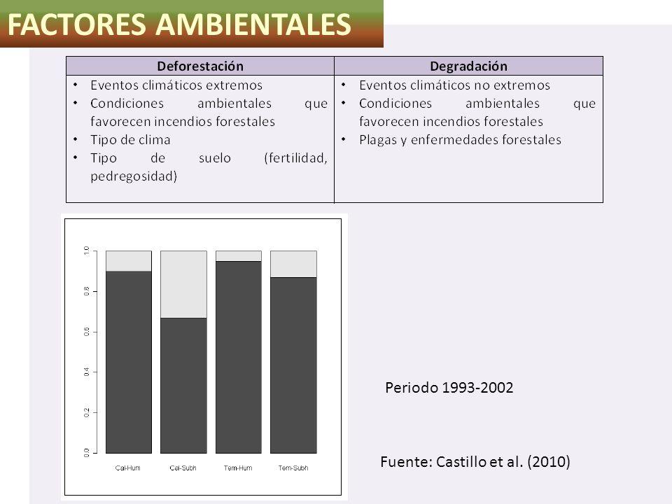 FACTORES AMBIENTALES Periodo 1993-2002 Fuente: Castillo et al. (2010)