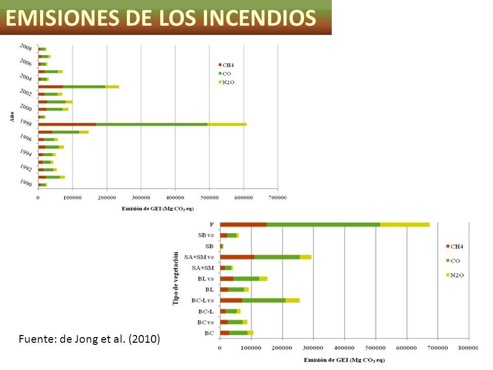 EMISIONES DE LOS INCENDIOS