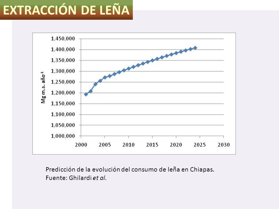 EXTRACCIÓN DE LEÑA Predicción de la evolución del consumo de leña en Chiapas.