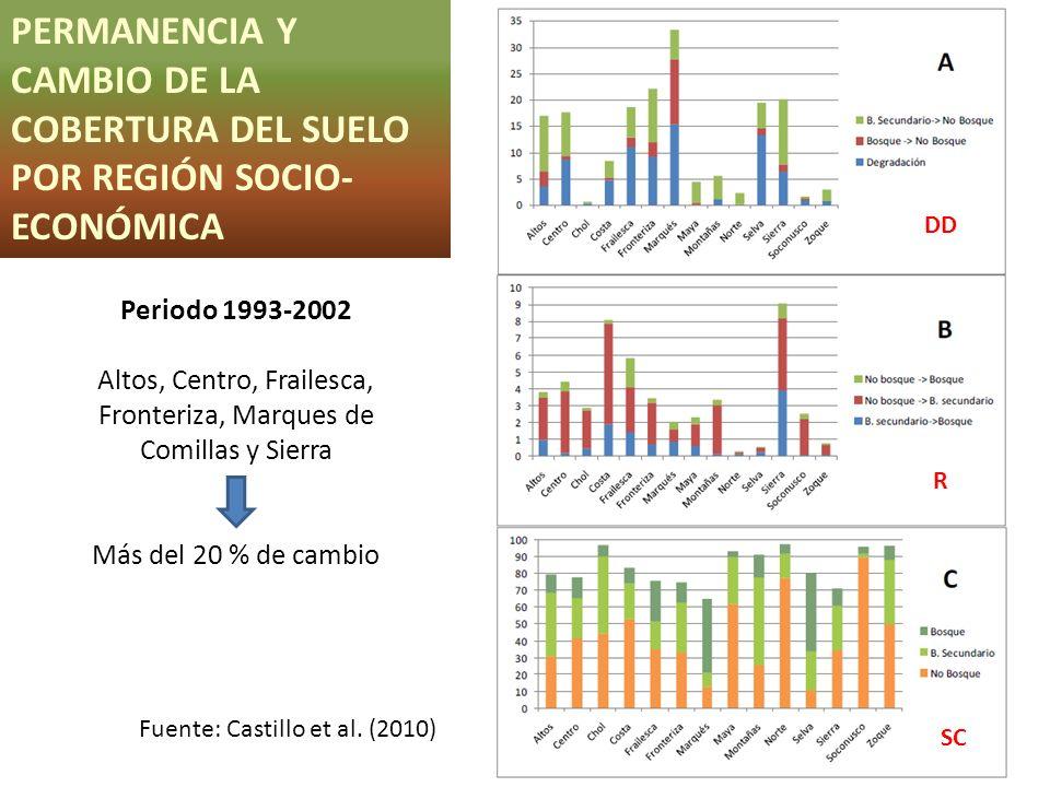 Altos, Centro, Frailesca, Fronteriza, Marques de Comillas y Sierra