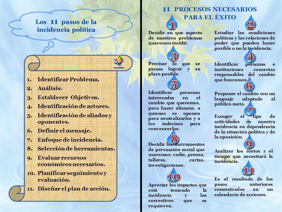 1 2 3 4 5 6 7 8 9 11 10 11 PROCESOS NECESARIOS PARA EL ÉXITO