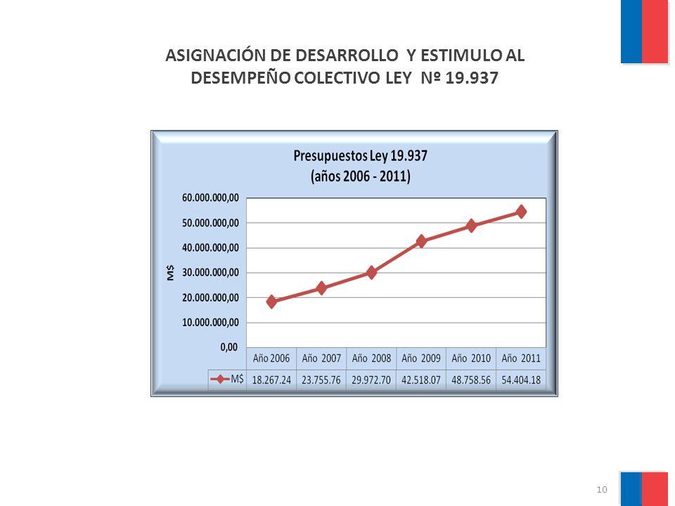 ASIGNACIÓN DE DESARROLLO Y ESTIMULO AL DESEMPEÑO COLECTIVO LEY Nº 19