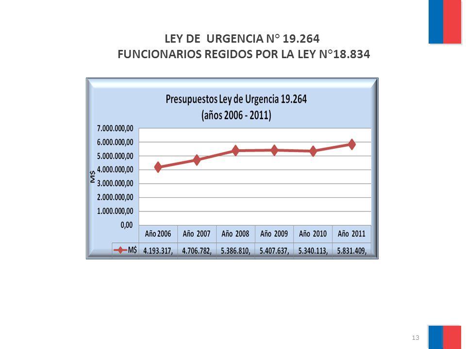 FUNCIONARIOS REGIDOS POR LA LEY N°18.834