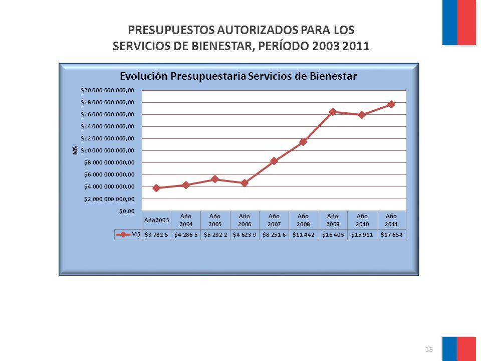 PRESUPUESTOS AUTORIZADOS PARA LOS SERVICIOS DE BIENESTAR, PERÍODO 2003 2011