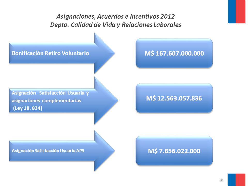 Asignaciones, Acuerdos e Incentivos 2012