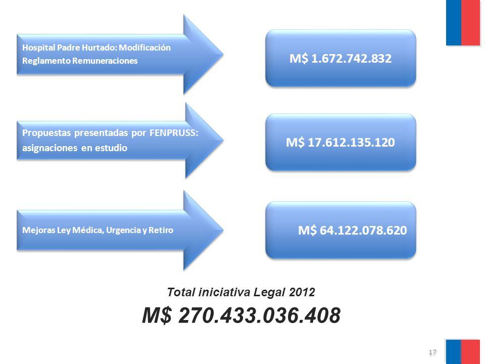 Total iniciativa Legal 2012